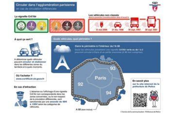 Episode de pollution à l'ozone en Ile-de-France – circulation différenciée