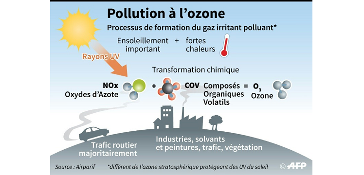 Episode de pollution à l'ozone en Ile-de-France