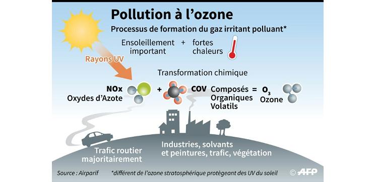 Episode de pollution à l'ozone en Ile-de-France